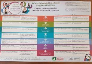 Standards Poster