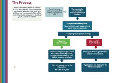 YI process